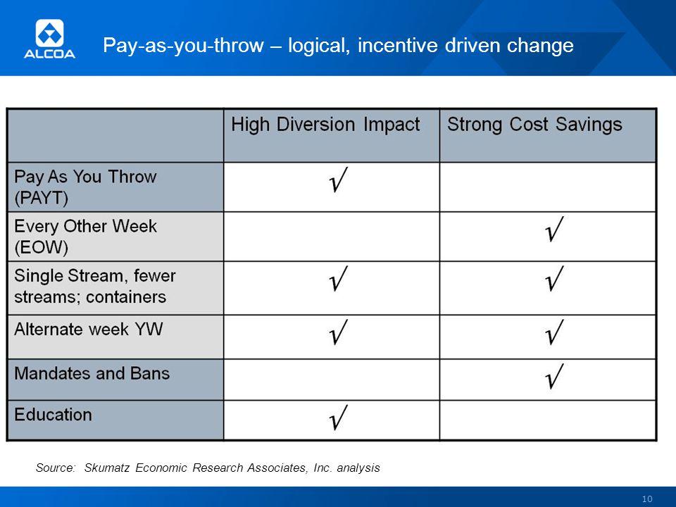 Pay-as-you-throw – logical, incentive driven change 10 Source: Skumatz Economic Research Associates, Inc. analysis