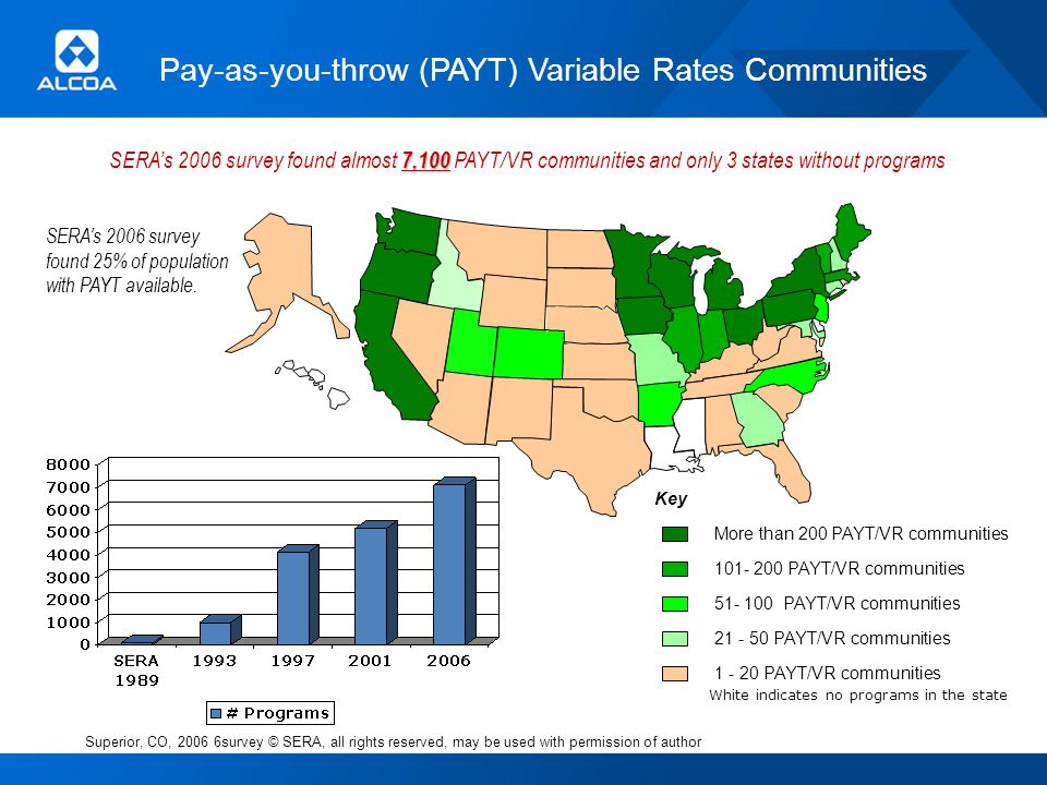 101- 200 PAYT/VR communities 51- 100 PAYT/VR communities 21 - 50 PAYT/VR communities Key 1 - 20 PAYT/VR communities More than 200 PAYT/VR communities Superior, CO, 2006 6survey © SERA, all rights reserved, may be used with permission of author 7,100 SERAs 2006 survey found almost 7,100 PAYT/VR communities and only 3 states without programs SERAs 2006 survey found 25% of population with PAYT available.