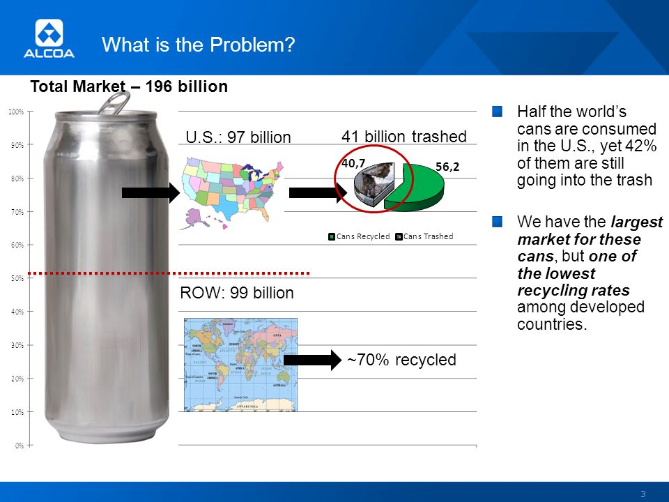 What is the Problem? 3 U.S.: 97 billion ROW: 99 billion Half the worlds cans are consumed in the U.S., yet 42% of them are still going into the trash