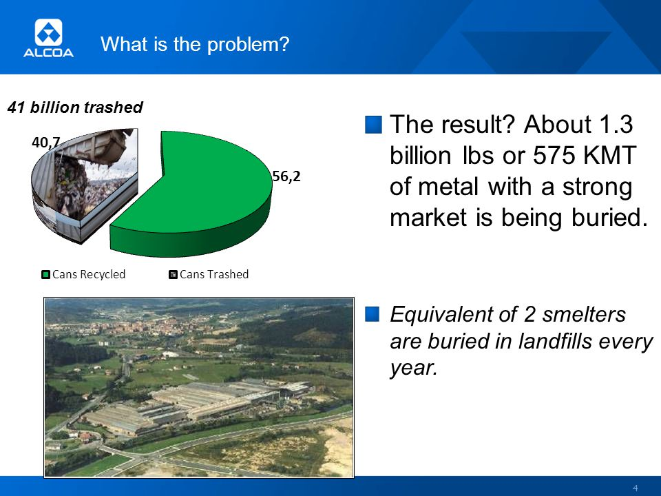 The result.About 1.3 billion lbs or 575 KMT of metal with a strong market is being buried.