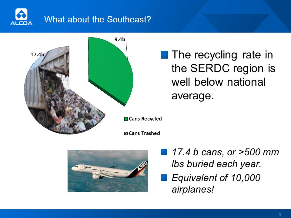 What about the Southeast.5 The recycling rate in the SERDC region is well below national average.