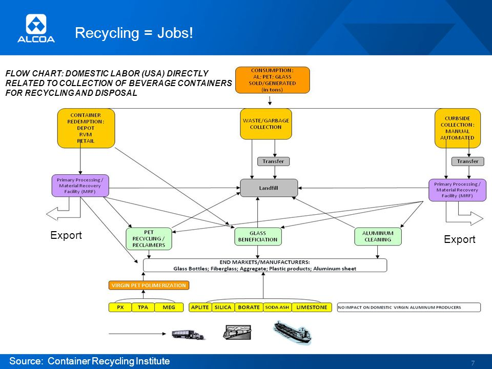 Recycling = Jobs! 7 Export Source: Container Recycling Institute FLOW CHART: DOMESTIC LABOR (USA) DIRECTLY RELATED TO COLLECTION OF BEVERAGE CONTAINER