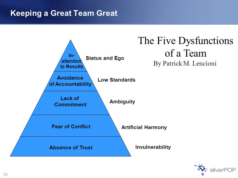 18 Keeping a Great Team Great Absence of Trust Fear of Conflict Lack of Commitment Avoidance of Accountability In- attention to Results Invulnerability Artificial Harmony Ambiguity Low Standards Status and Ego The Five Dysfunctions of a Team By Patrick M.