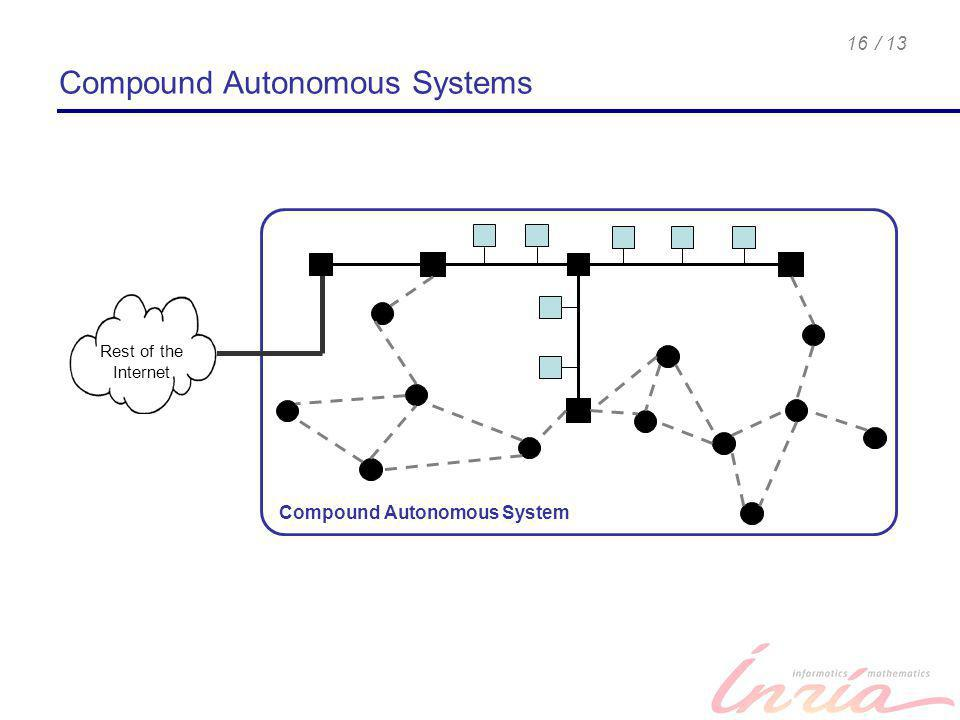 / 1316 Compound Autonomous Systems Compound Autonomous System Rest of the Internet