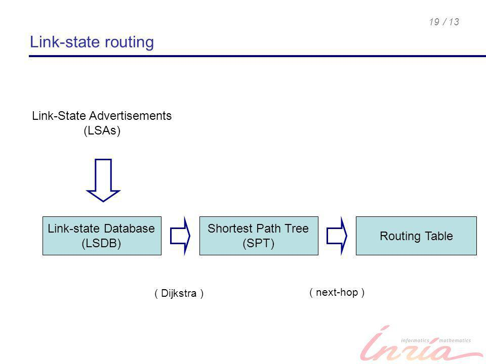 / 1319 Link-state routing Link-State Advertisements (LSAs) Link-state Database (LSDB) Shortest Path Tree (SPT) Routing Table ( Dijkstra ) ( next-hop )