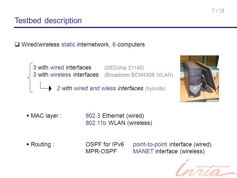 / 137 Wired/wireless static internetwork, 6 computers MAC layer : 802.3 Ethernet (wired) 802.11b WLAN (wireless) Routing : OSPF for IPv6 point-to-poin