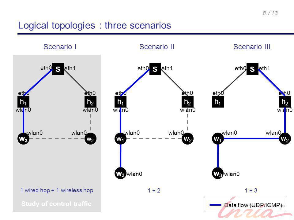 / 138 Study of control traffic eth0 S h2h2 w2w2 eth1 eth0 wlan0 h2h2 w2w2 eth0 eth1 eth0 wlan0 h1h1 eth0 eth1 eth0 wlan0 h1h1 w3w3 1 wired hop + 1 wir
