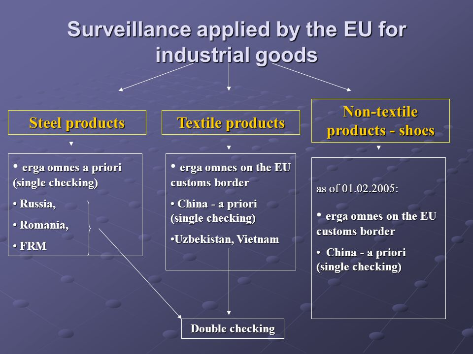 Surveillance applied by the EU for industrial goods Steel products Textile products Non-textile products - shoes erga omnes a priori (single checking)