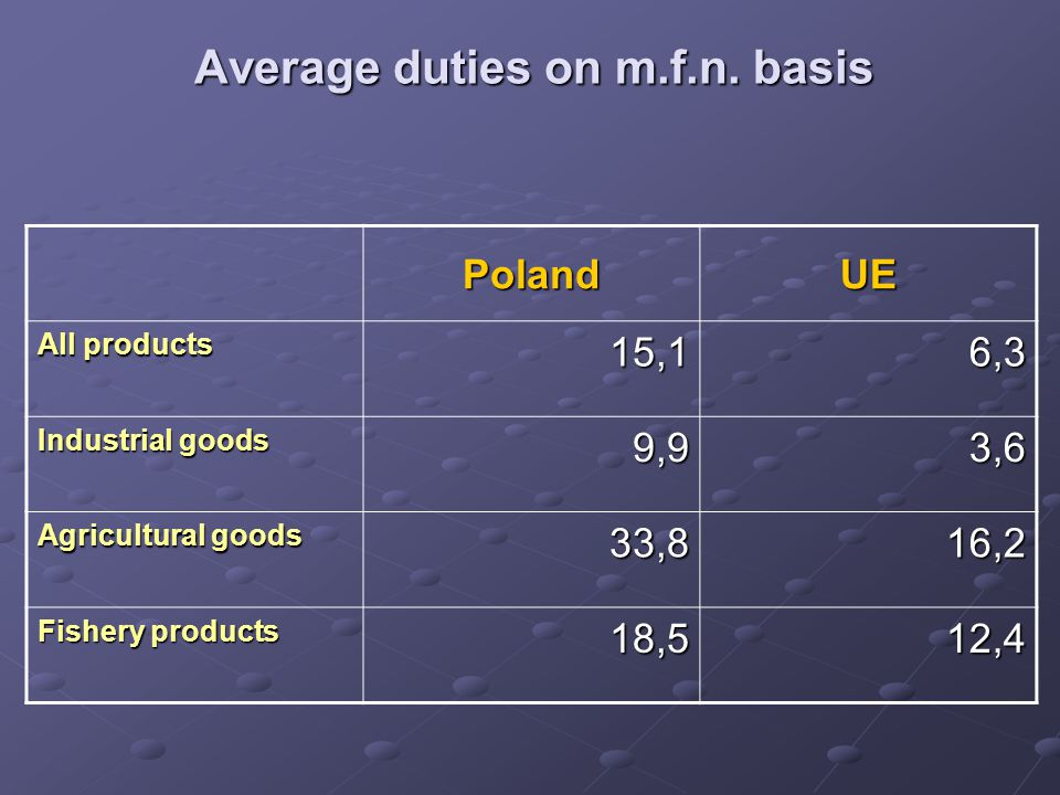 Average duties on m.f.n. basis PolandUE All products 15,16,3 Industrial goods 9,93,6 Agricultural goods 33,816,2 Fishery products 18,512,4
