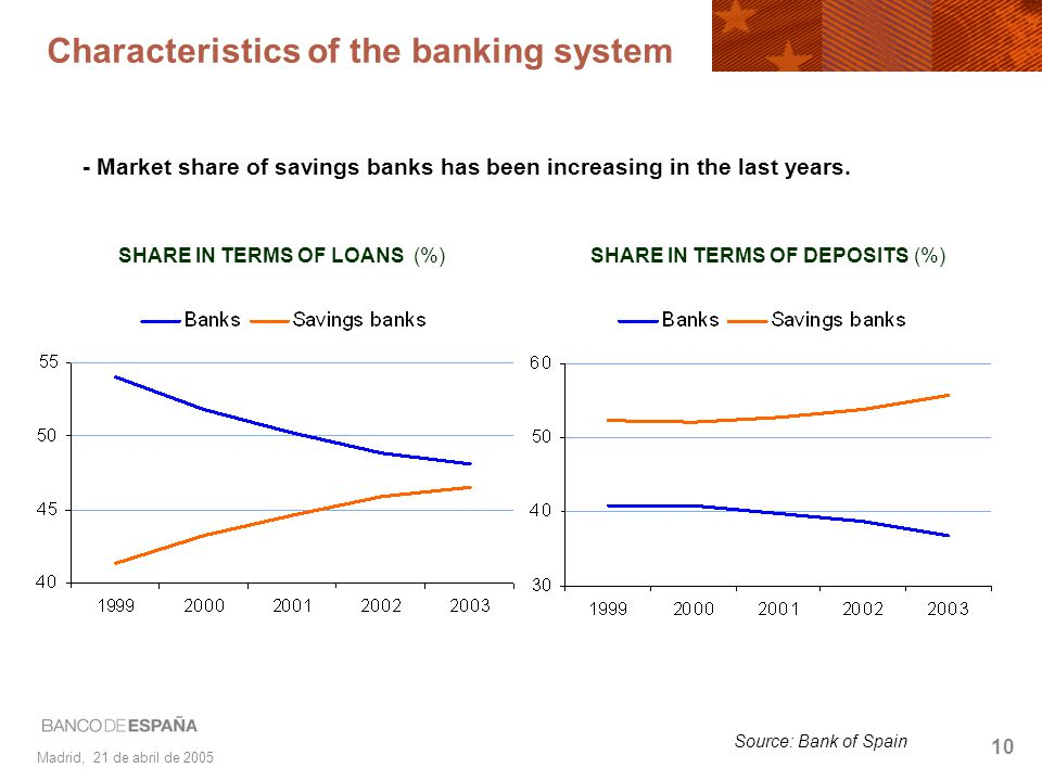 Madrid, 21 de abril de 2005 10 - Market share of savings banks has been increasing in the last years. SHARE IN TERMS OF DEPOSITS (%)SHARE IN TERMS OF