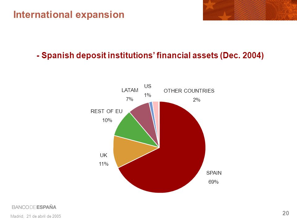 Madrid, 21 de abril de 2005 20 International expansion - Spanish deposit institutions financial assets (Dec. 2004) SPAIN 69% UK 11% REST OF EU 10% LAT