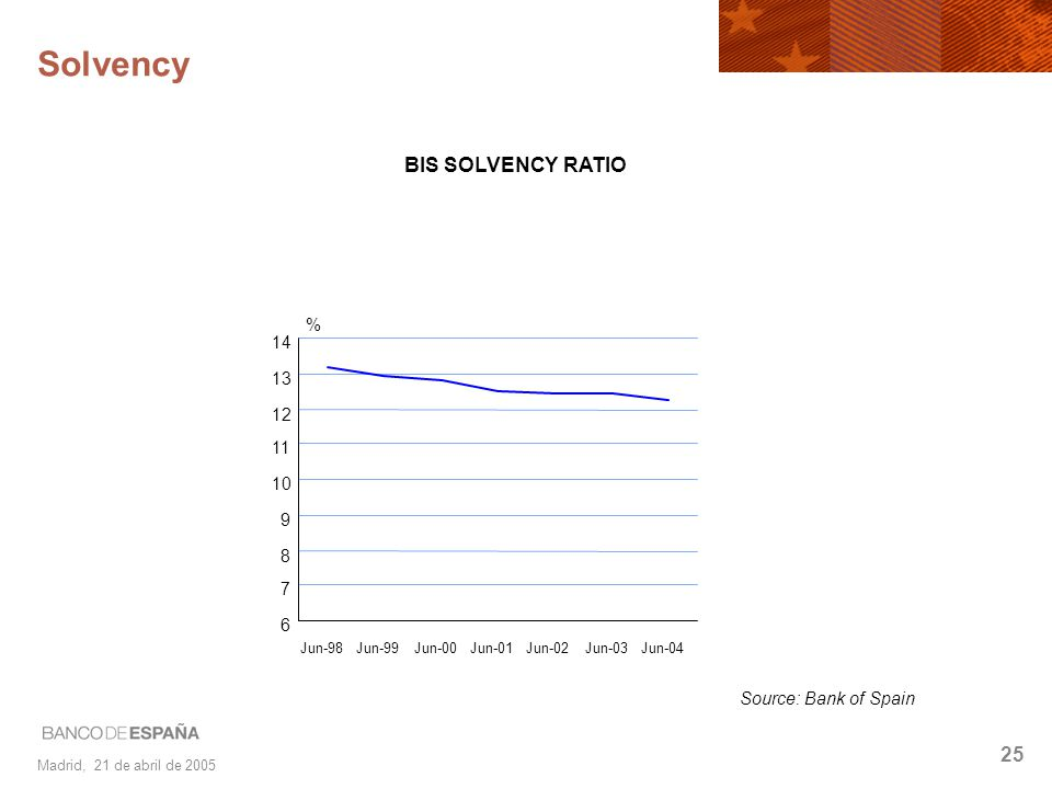 Madrid, 21 de abril de 2005 25 Solvency 6 7 8 9 10 11 12 13 14 Jun-98 Jun-99 Jun-00 Jun-01 Jun-02 Jun-03 Jun-04 % BIS SOLVENCY RATIO Source: Bank of S