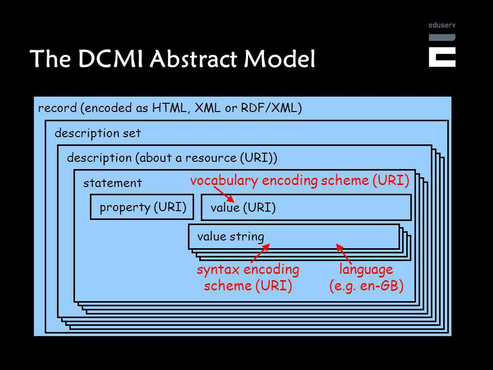 The DCMI Abstract Model record (encoded as HTML, XML or RDF/XML) description set description (about a resource (URI)) statement property (URI) value (URI) vocabulary encoding scheme (URI) value string language (e.g.