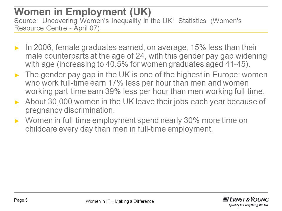 Women in IT – Making a Difference Page 5 Women in Employment (UK) Source: Uncovering Womens Inequality in the UK: Statistics (Womens Resource Centre - April 07) In 2006, female graduates earned, on average, 15% less than their male counterparts at the age of 24, with this gender pay gap widening with age (increasing to 40.5% for women graduates aged 41-45).