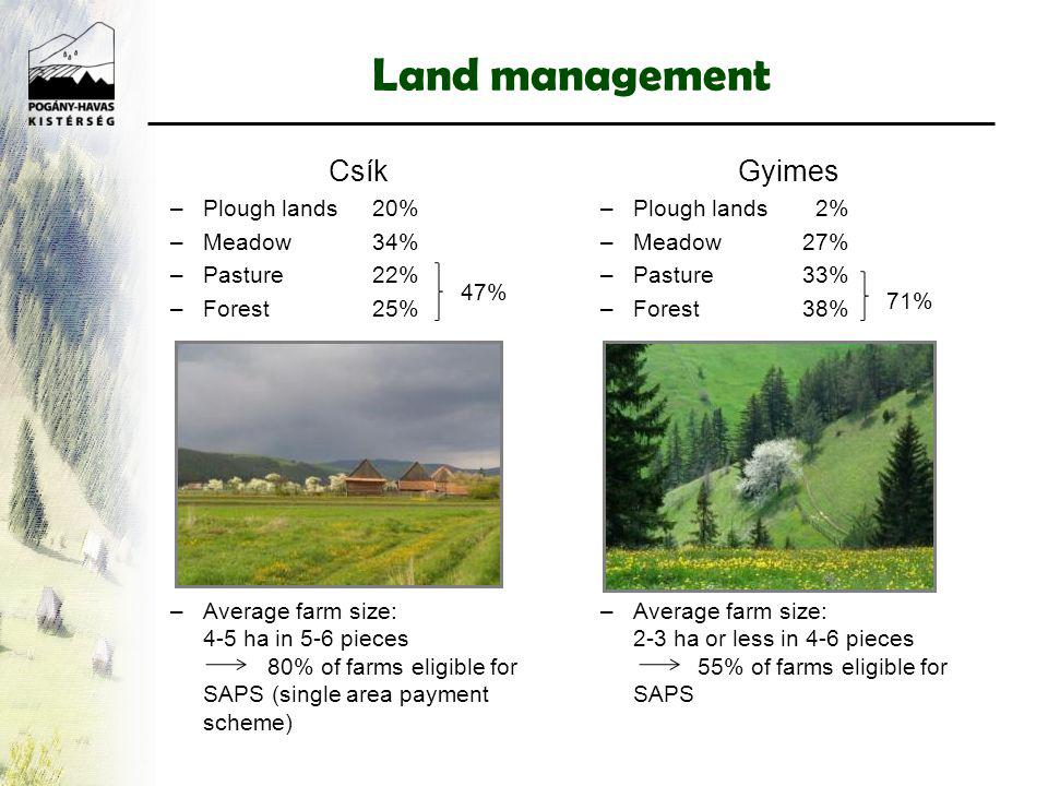 Land management Csík –Plough lands 20% –Meadow34% –Pasture22% –Forest25% –Average farm size: 4-5 ha in 5-6 pieces 80% of farms eligible for SAPS (single area payment scheme) Gyimes –Plough lands 2% –Meadow27% –Pasture33% –Forest38% –Average farm size: 2-3 ha or less in 4-6 pieces 55% of farms eligible for SAPS 71% 47%