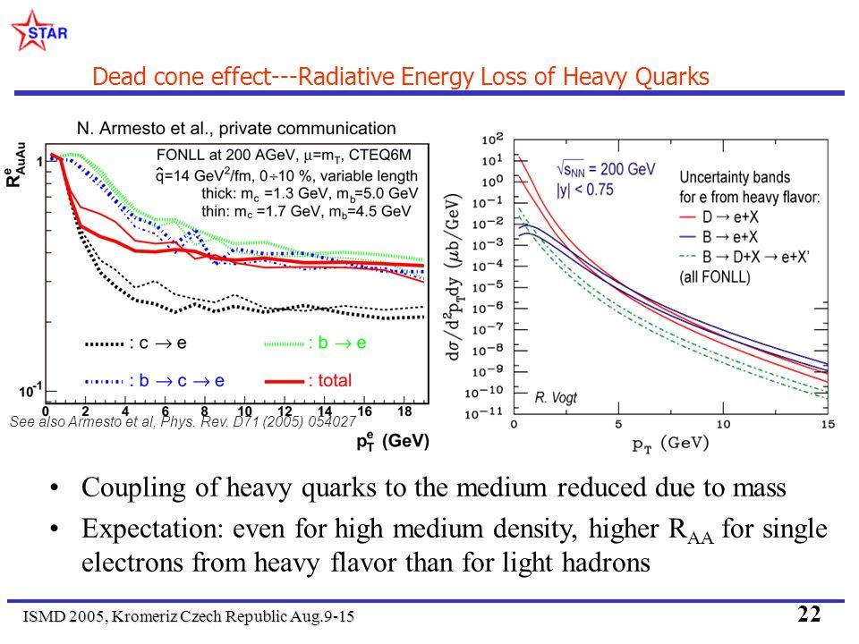 ISMD 2005, Kromeriz Czech Republic Aug.9-15 22 Dead cone effect---Radiative Energy Loss of Heavy Quarks See also Armesto et al, Phys.