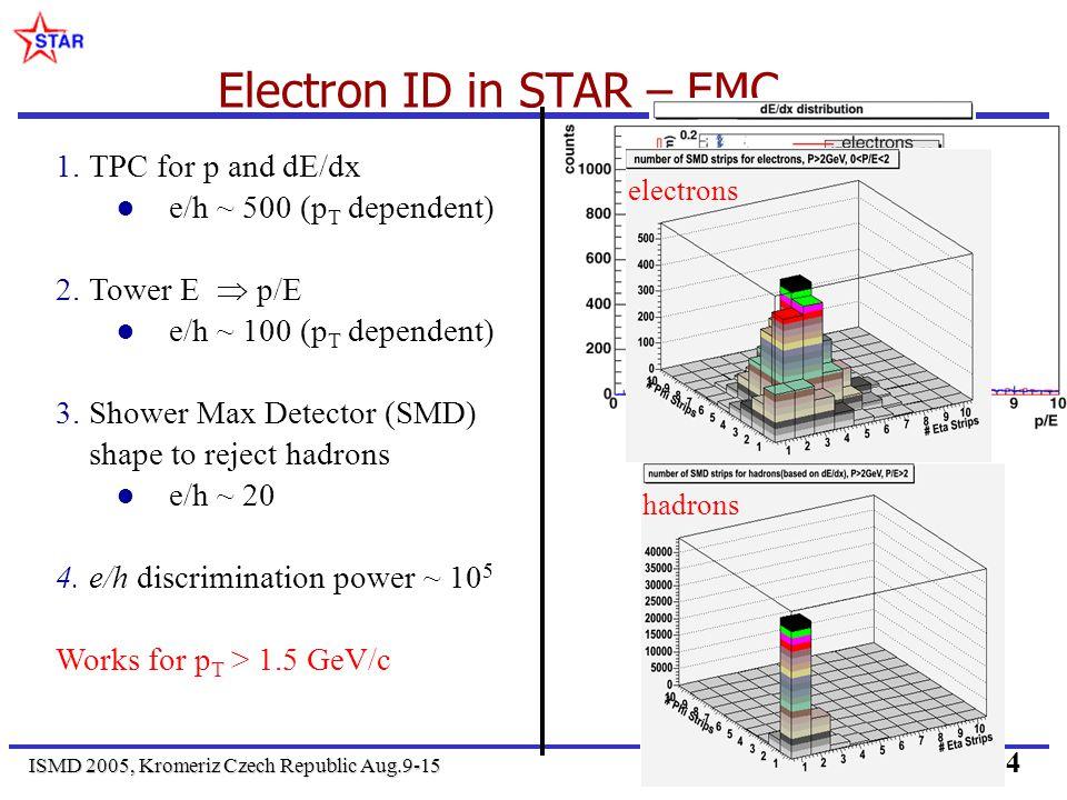 ISMD 2005, Kromeriz Czech Republic Aug.9-15 24 Electron ID in STAR – EMC 1.TPC for p and dE/dx e/h ~ 500 (p T dependent) 2.Tower E p/E e/h ~ 100 (p T dependent) 3.Shower Max Detector (SMD) shape to reject hadrons e/h ~ 20 4.e/h discrimination power ~ 10 5 Works for p T > 1.5 GeV/c electronshadrons