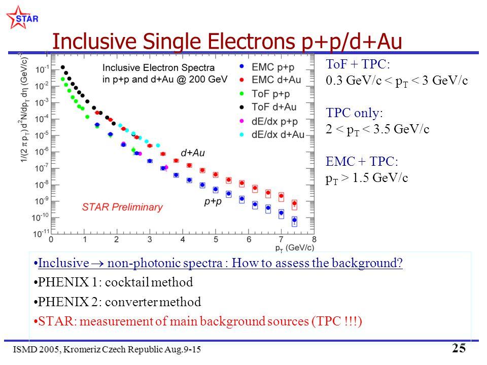 ISMD 2005, Kromeriz Czech Republic Aug.9-15 25 Inclusive Single Electrons p+p/d+Au Inclusive non-photonic spectra : How to assess the background.