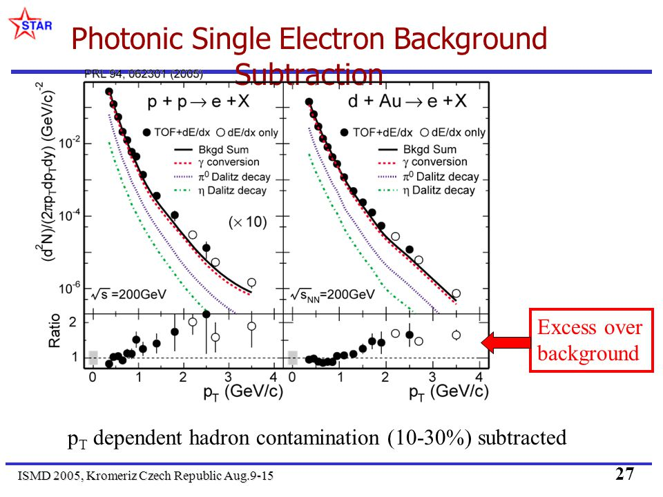 ISMD 2005, Kromeriz Czech Republic Aug.9-15 27 Photonic Single Electron Background Subtraction p T dependent hadron contamination (10-30%) subtracted Excess over background