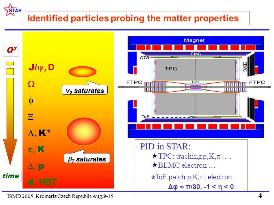 ISMD 2005, Kromeriz Czech Republic Aug.9-15 4 J/ D K* K p d, HBT v 2 saturates T saturates T saturates Q2Q2 time Identified particles probing the matter properties PID in STAR: TPC: tracking p,K,π ….