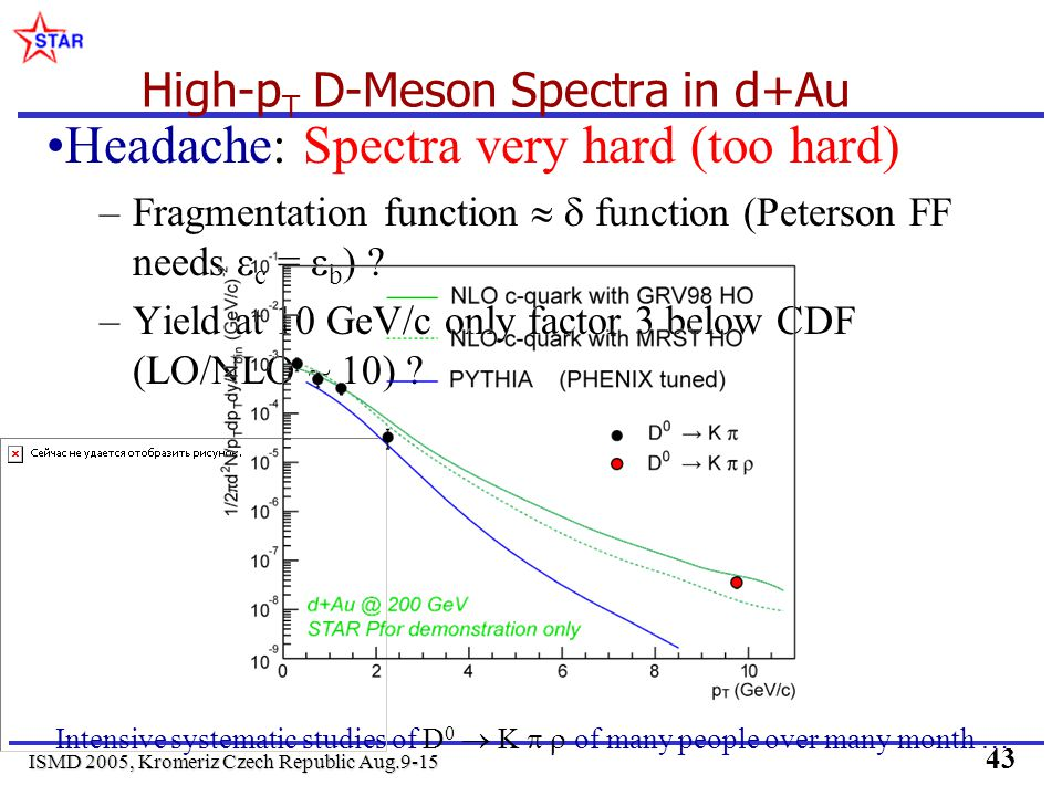 ISMD 2005, Kromeriz Czech Republic Aug.9-15 43 High-p T D-Meson Spectra in d+Au Headache: Spectra very hard (too hard) –Fragmentation function functio