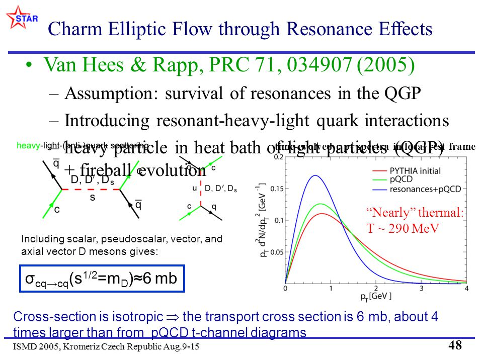 ISMD 2005, Kromeriz Czech Republic Aug.9-15 48 Charm Elliptic Flow through Resonance Effects Van Hees & Rapp, PRC 71, 034907 (2005) –Assumption: survival of resonances in the QGP –Introducing resonant-heavy-light quark interactions –heavy particle in heat bath of light particles (QGP) + fireball evolution time-evolved c p T spectra in local rest frame Nearly thermal: T ~ 290 MeV Including scalar, pseudoscalar, vector, and axial vector D mesons gives: σ cqcq (s 1/2 =m D )6 mb Cross-section is isotropic the transport cross section is 6 mb, about 4 times larger than from pQCD t-channel diagrams