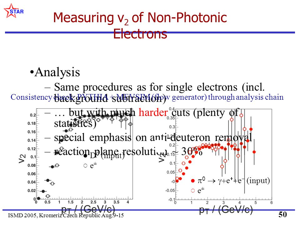 ISMD 2005, Kromeriz Czech Republic Aug.9-15 50 Measuring v 2 of Non-Photonic Electrons Analysis –Same procedures as for single electrons (incl. backgr