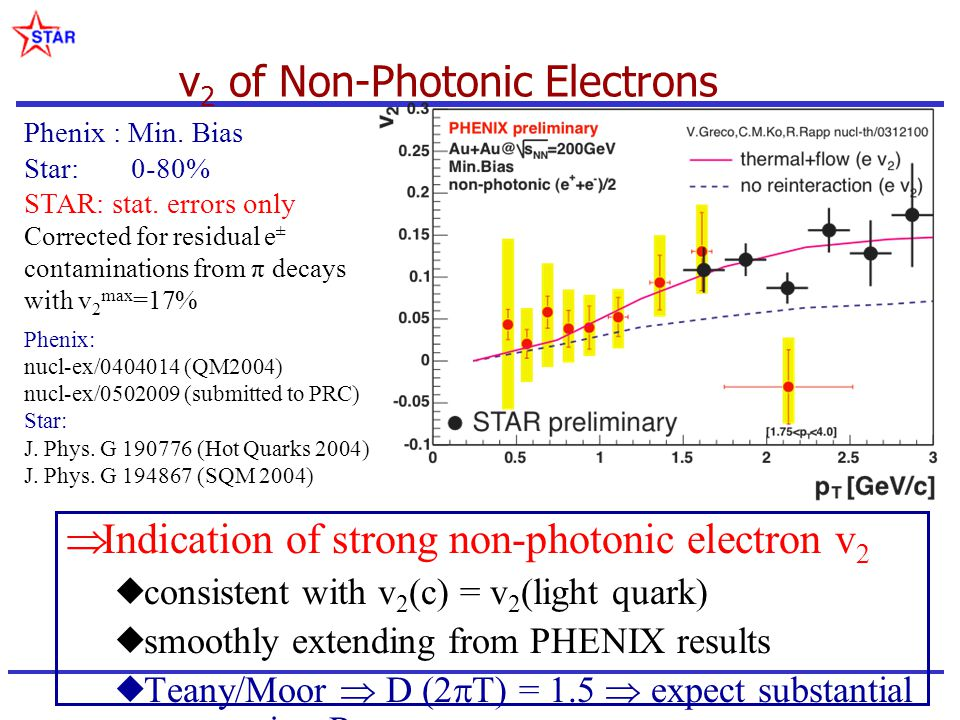 Phenix : Min. Bias Star: 0-80% STAR: stat. errors only Corrected for residual e ± contaminations from π decays with v 2 max =17% Phenix: nucl-ex/04040