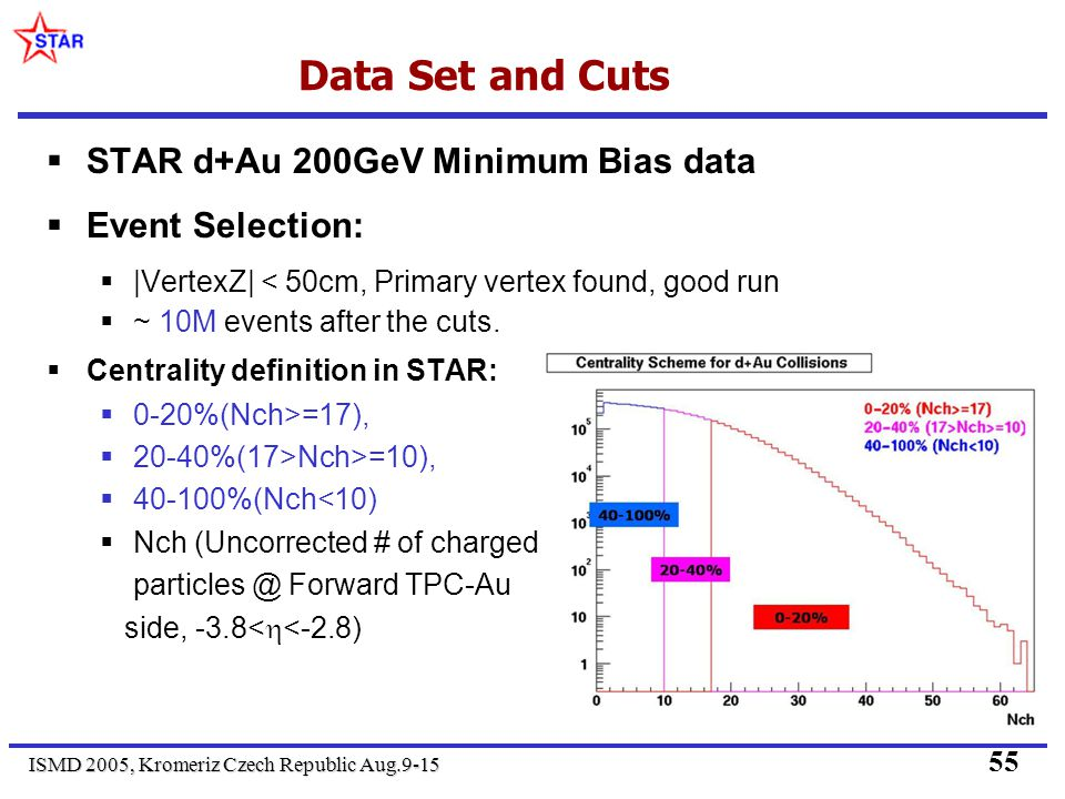 ISMD 2005, Kromeriz Czech Republic Aug.9-15 55 Data Set and Cuts STAR d+Au 200GeV Minimum Bias data Event Selection: |VertexZ| < 50cm, Primary vertex found, good run ~ 10M events after the cuts.