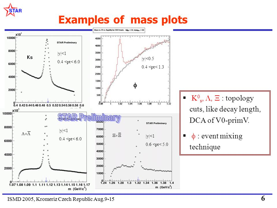 ISMD 2005, Kromeriz Czech Republic Aug.9-15 6 Examples of mass plots |y|<1 0.4 <pt< 6.0 |y|<1 0.4 <pt< 6.0 |y|<1 0.6 <pt< 5.0 K 0 s,, : topology cuts, like decay length, DCA of V0-primV.