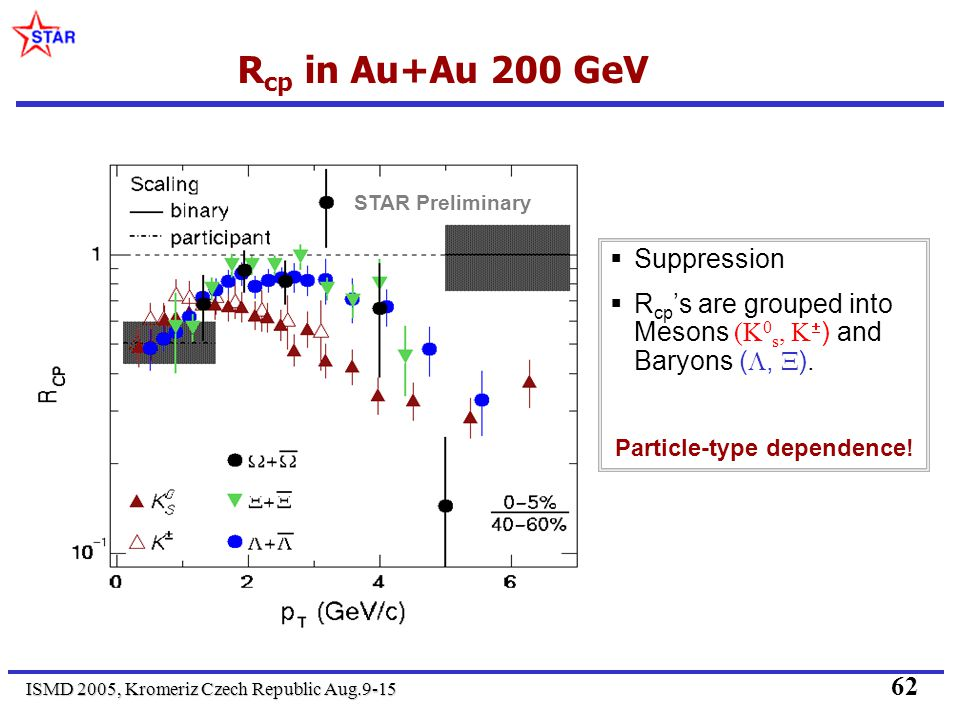 ISMD 2005, Kromeriz Czech Republic Aug.9-15 62 R cp in Au+Au 200 GeV Suppression R cp s are grouped into Mesons (K 0 s, ) and Baryons (, ). Particle-t