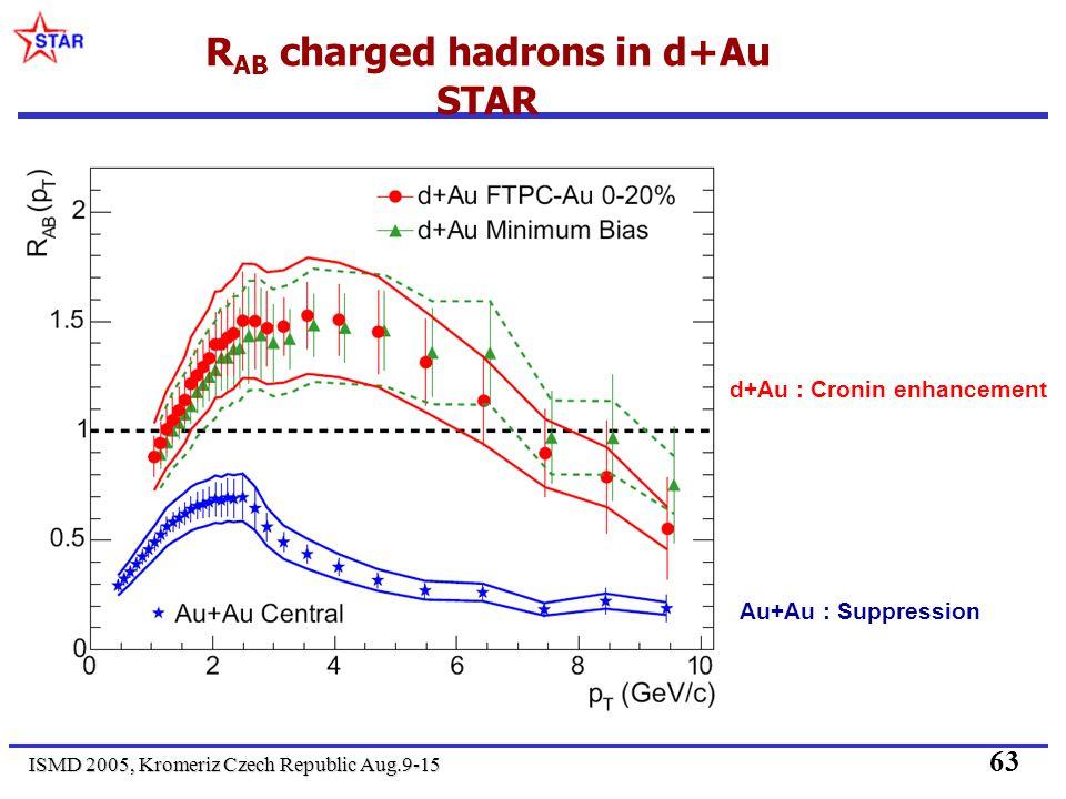 ISMD 2005, Kromeriz Czech Republic Aug.9-15 63 R AB charged hadrons in d+Au STAR d+Au : Cronin enhancement Au+Au : Suppression