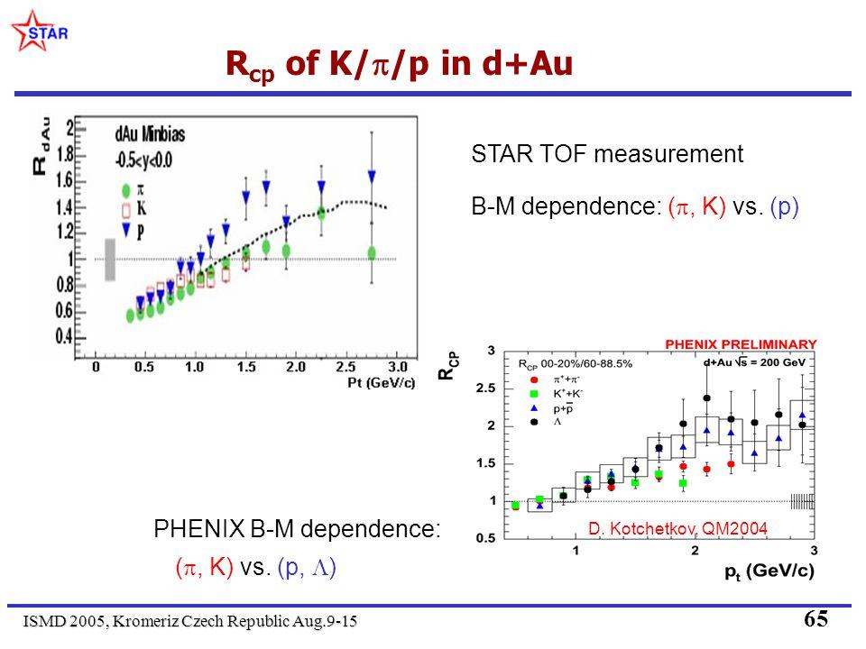 ISMD 2005, Kromeriz Czech Republic Aug.9-15 65 R cp of K/ /p in d+Au D.