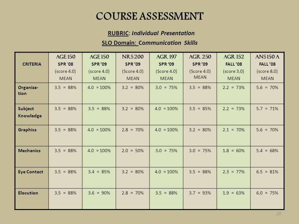 COURSE ASSESSMENT RUBRIC: Individual Presentation SLO Domain: Communication Skills CRITERIA AGE 150 SPR 08 (score 4.0) MEAN AGE 150 SPR 09 (score 4.0)