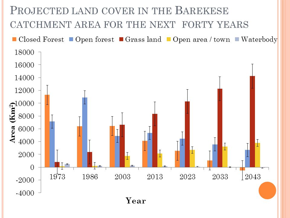 P ROJECTED LAND COVER IN THE B AREKESE CATCHMENT AREA FOR THE NEXT FORTY YEARS