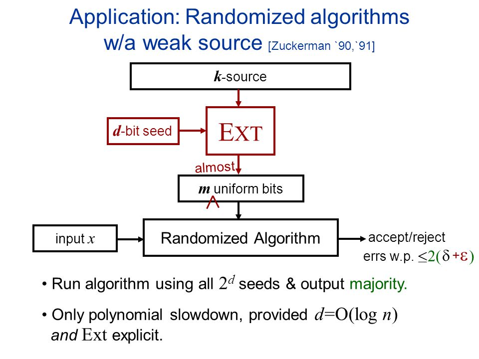Application: Randomized algorithms w/a weak source [Zuckerman `90,`91] accept/reject Randomized Algorithm input x errs w.p.