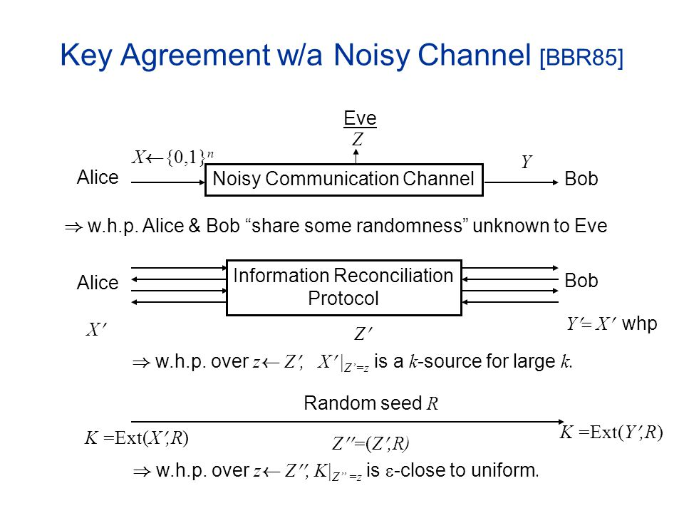 Key Agreement w/a Noisy Channel [BBR85] Noisy Communication Channel X Ã {0,1} n Z Y Alice Bob Eve ) w.h.p.