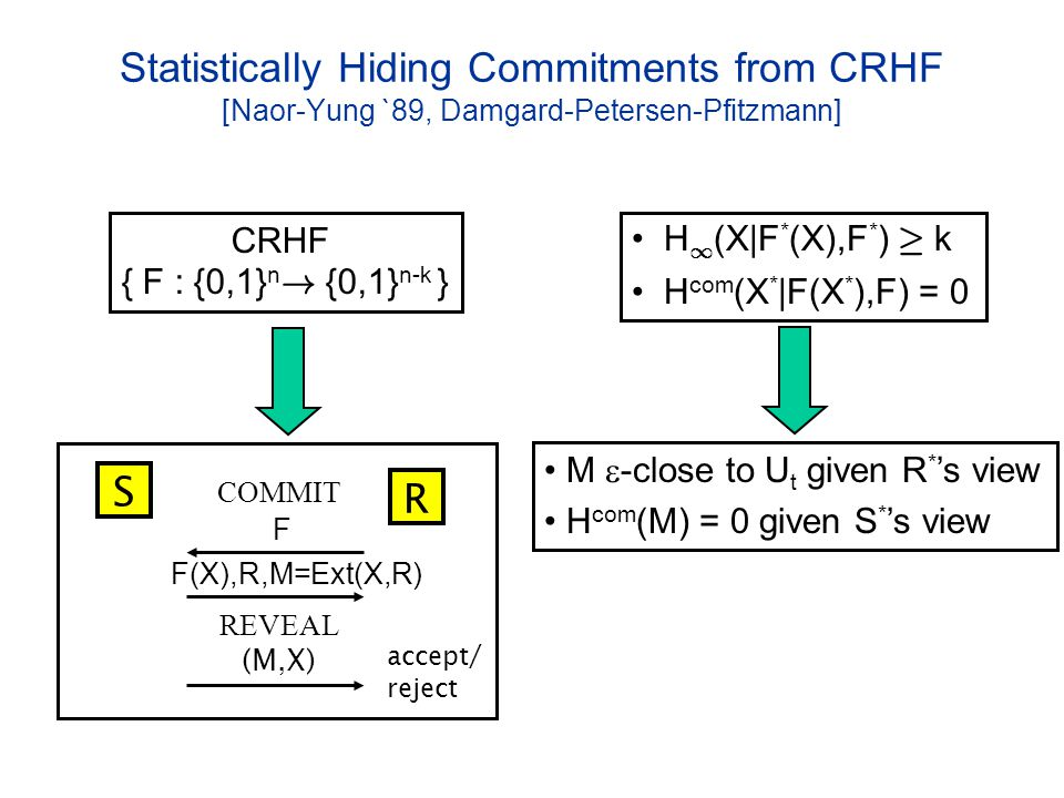 REVEAL F(X),R,M=Ext(X,R) Statistically Hiding Commitments from CRHF [Naor-Yung `89, Damgard-Petersen-Pfitzmann] COMMIT accept/ reject S R (M,X) CRHF { F : {0,1} n .