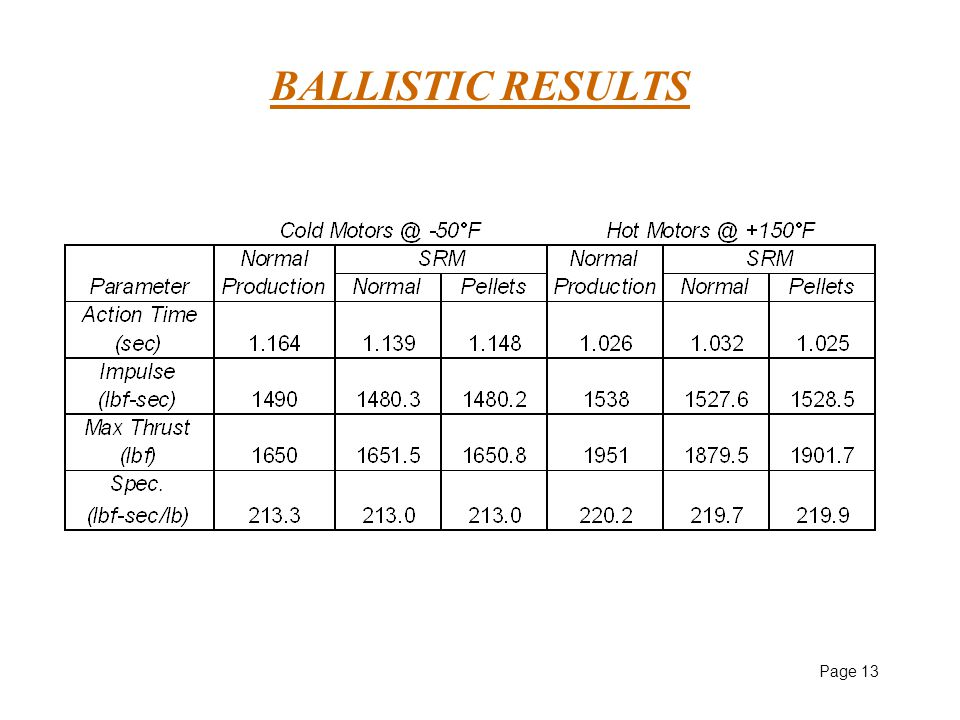 Page 13 BALLISTIC RESULTS