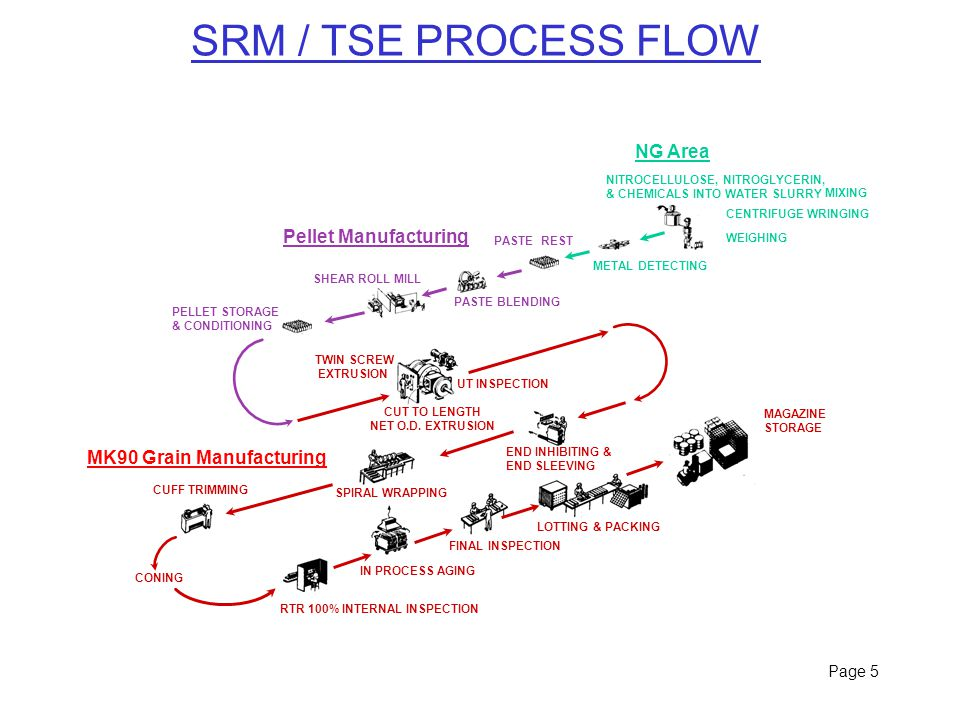 Page 5 SRM / TSE PROCESS FLOW CONING Pellet Manufacturing SHEAR ROLL MILL PASTE BLENDING PASTE REST METAL DETECTING NITROCELLULOSE, NITROGLYCERIN, & CHEMICALS INTO WATER SLURRY MIXING CENTRIFUGE WRINGING WEIGHING TWIN SCREW EXTRUSION CUT TO LENGTH NET O.D.