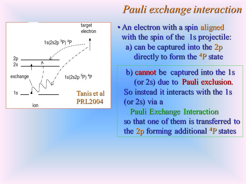 Pauli exchange interaction An electron with a spin aligned An electron with a spin aligned with the spin of the 1s projectile: with the spin of the 1s projectile: a) can be captured into the 2p a) can be captured into the 2p directly to form the 4 P state directly to form the 4 P state b) cannot be captured into the 1s b) cannot be captured into the 1s (or 2s) due to Pauli exclusion.