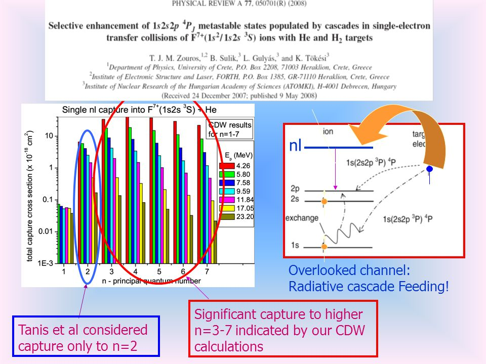 Tanis et al considered capture only to n=2 Significant capture to higher n=3-7 indicated by our CDW calculations Overlooked channel: Radiative cascade Feeding.