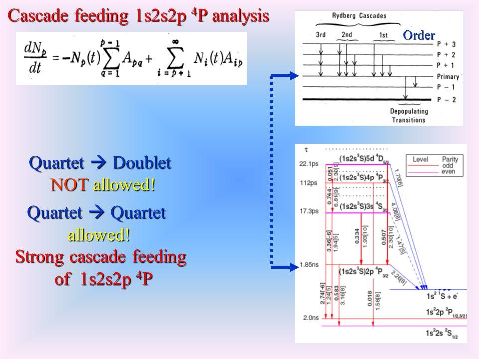 Order Cascade feeding 1s2s2p 4 P analysis Quartet Doublet NOT allowed.