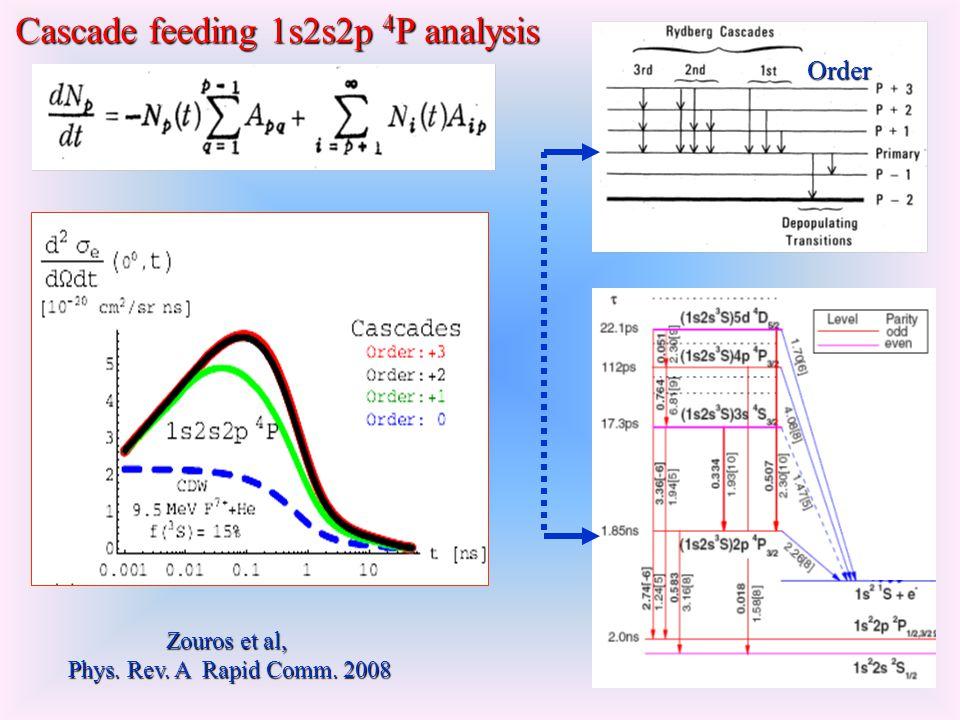 Order Zouros et al, Phys. Rev. A Rapid Comm. 2008 Cascade feeding 1s2s2p 4 P analysis