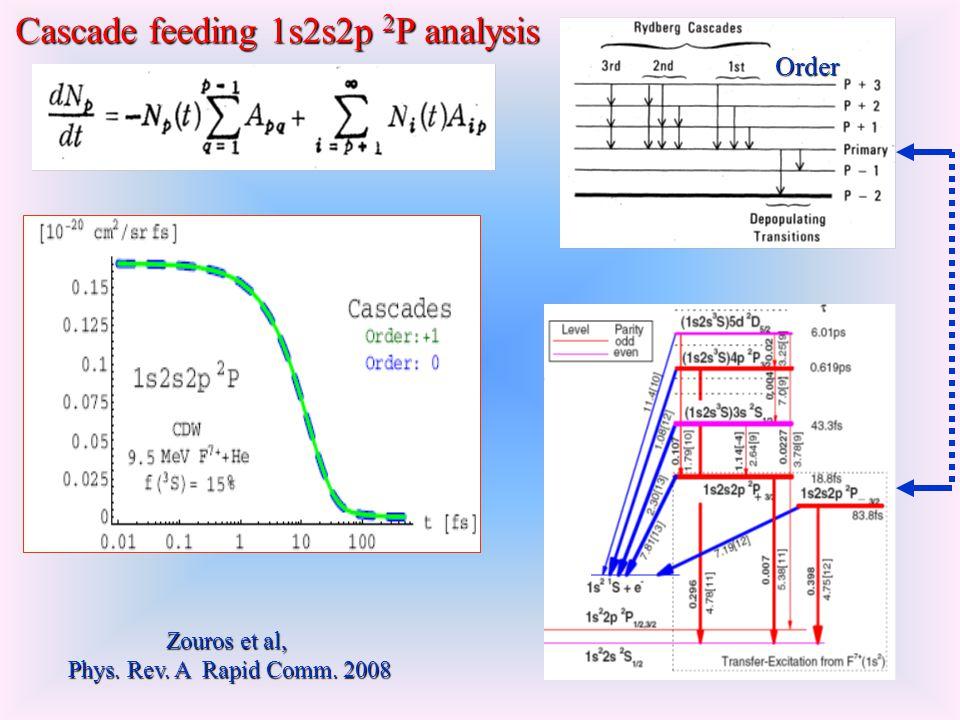 Order Zouros et al, Phys. Rev. A Rapid Comm. 2008 Cascade feeding 1s2s2p 2 P analysis