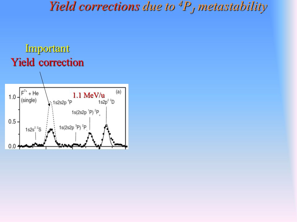 Yield corrections due to 4 P J metastability 1.1 MeV/u Important Yield correction