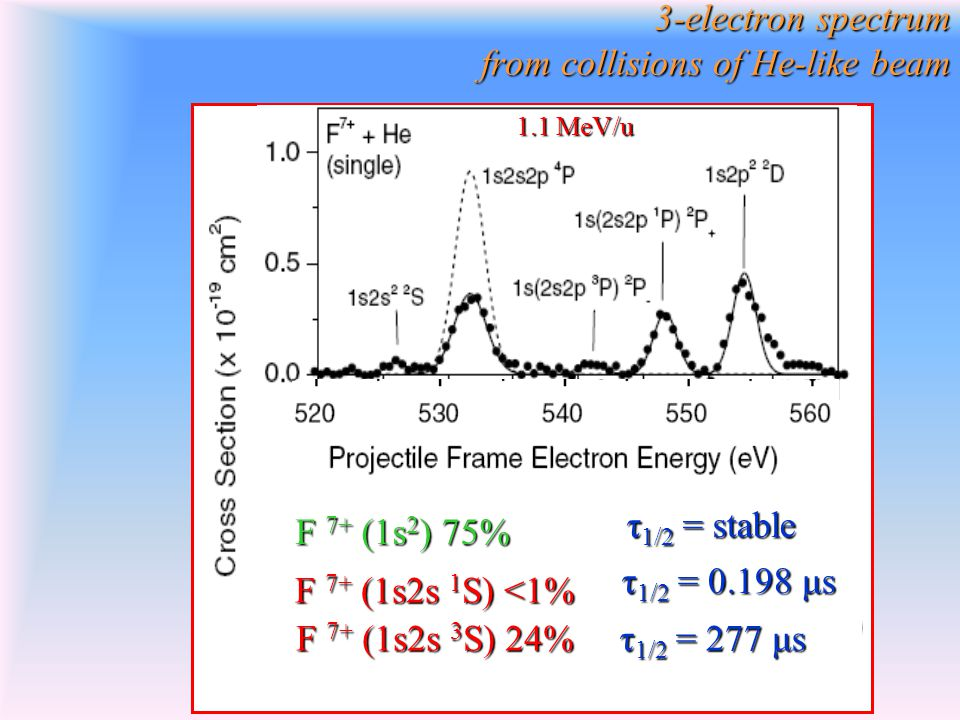3-electron spectrum from collisions of He-like beam 1.1 MeV/u F 7+ (1s 2 ) 75% F 7+ (1s2s 1 S) <1% F 7+ (1s2s 3 S) 24% τ 1/2 = 277 μs τ 1/2 = 0.198 μs τ 1/2 = stable