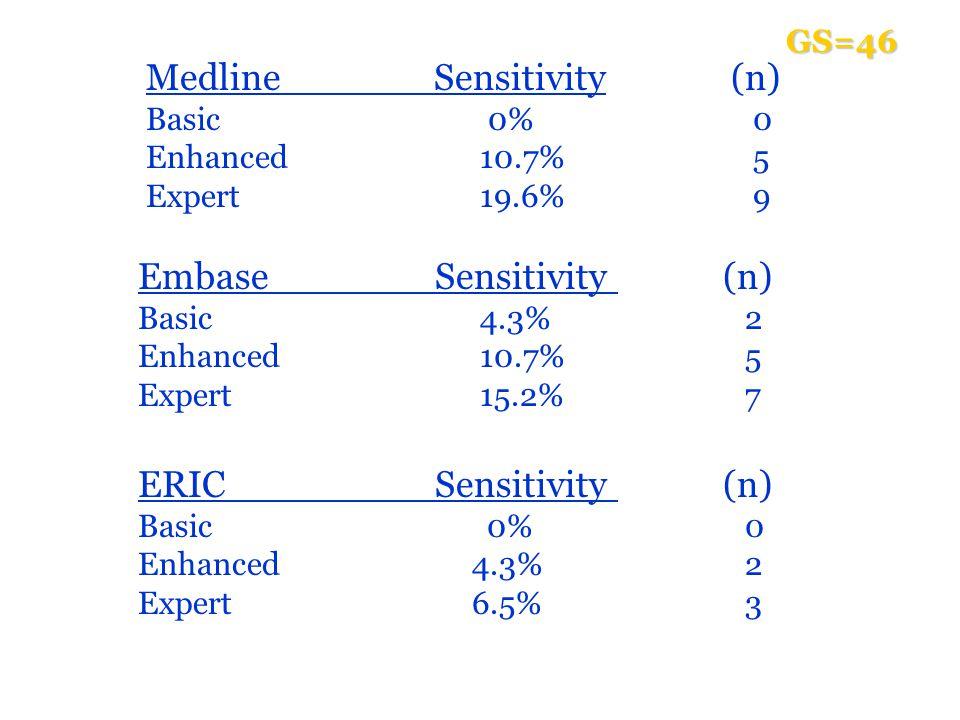 Embase Sensitivity (n) Basic 4.3% 2 Enhanced 10.7% 5 Expert 15.2% 7 ERIC Sensitivity (n) Basic 0% 0 Enhanced 4.3% 2 Expert 6.5% 3 MedlineSensitivity (n) Basic 0% 0 Enhanced 10.7% 5 Expert 19.6% 9 GS=46