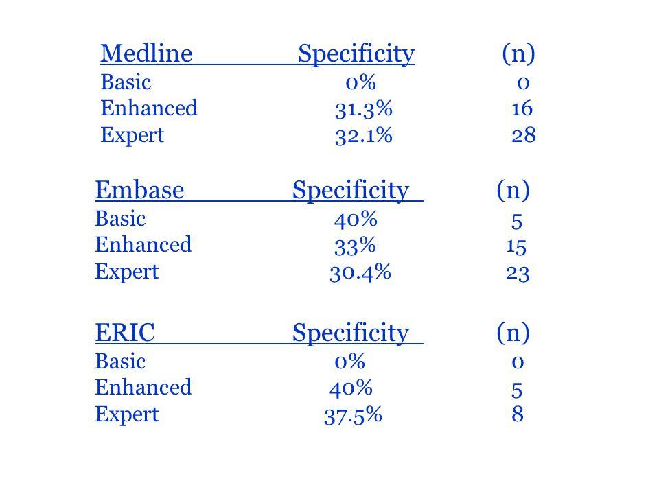 EmbaseSpecificity (n) Basic 40% 5 Enhanced 33% 15 Expert 30.4% 23 ERIC Specificity (n) Basic 0% 0 Enhanced 40% 5 Expert 37.5% 8 MedlineSpecificity (n) Basic 0% 0 Enhanced 31.3% 16 Expert 32.1% 28