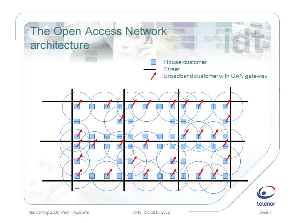 13-16. October, 2002Slide 7Interworking'2002 Perth, Australia The Open Access Network architecture House/customer Street Broadband customer with OAN g